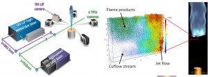 Figure 1. (a) Experimental configuration for simultaneous high-repetition-rate TPIV and OH-LIF imaging measurements for studying turbulent-flame dynamics. (b) Single-shot three-dimensional velocity vector field from a TPIV measurement in the stabilization region of a lifted jet flame. Velocity vectors are color-coded according to their magnitudes. Only 1 out of 64 vectors are displayed for clarity. The main jet flow is on the right-hand side, and the lifted flame is stabilized toward the upper left of the probe volume.