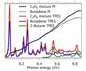 Figure 1. This graph highlights the rich information offered by the proposed iPEPICO method. It shows the threshold photoelectron spectrum (TPES) of a butadiene/2-butyne mixture (red curve), together with the individual TPES spectra (blue and green curves). Also provided are the photoionization spectra of the mixture (black curve) and of butadiene (dotted line).