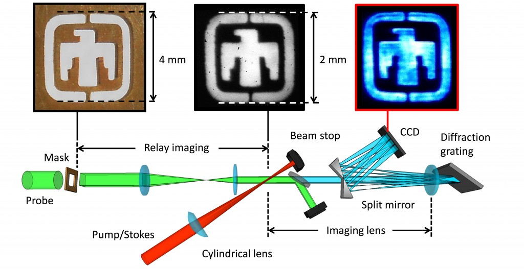 Figure. 1. Experimental setup for instantaneous planar coherent Raman spectroscopy. The signal generation follows the two-beam CARS phase-matching scheme, intersecting the probe and the pump/Stokes beams in a plane-geometry of ~ 2 × 9 mm. Either a short-pass frequency filter or polarization gating can isolate the generated CARS light from the probe beam. The signal is dispersed with a 3600 l/mm diffraction grating at Littrow's angle, and imaged onto the CCD camera via double-passing a single-effective lens. A linespread function of less than 60 µm has been measured, quantifying the imaging quality.
