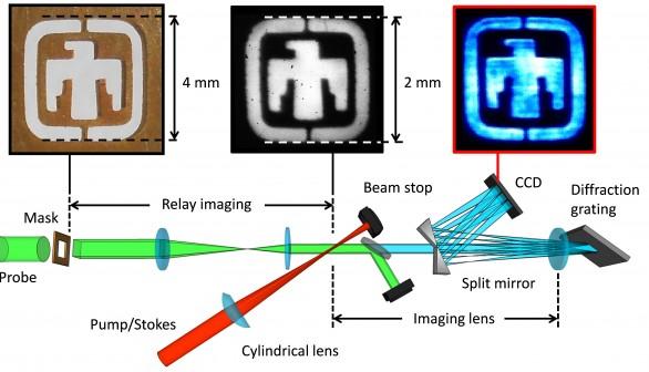 First Ever Single-Shot Planar CARS Interrogation Spans an Unprecedented 4200 cm<sup>–1</sup> Bandwidth
