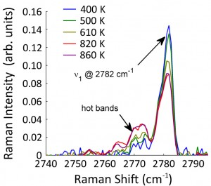 Figure 3 (b) Formaldehyde spectra after subtraction of the DME contribution.