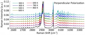 Figure 1. Measured Raman scattering spectra of methane (CH4) at high resolution.