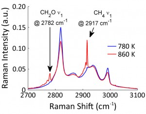 Figure 3 (a) Comparison of measured spectra from heated flows of DME at 780 K and 860 K, where pyrolysis products methane and formaldehyde begin to appear.