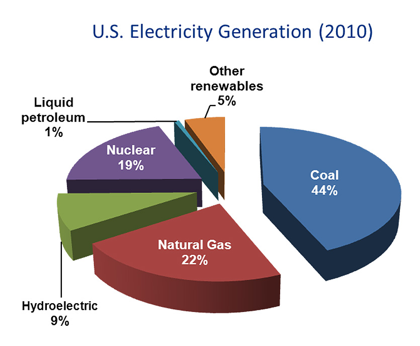 Coal Use And Carbon Capture Technologies Combustion