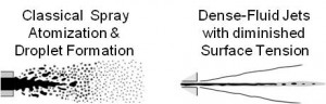 Figure 1. Two conceptual extremes of the interface between injected liquid and ambient gas: (left) the classical concept of spray atomization and droplet formation at low pressures and (right) dense-fluid jets with diminished surface-tension forces at certain high-pressure conditions.