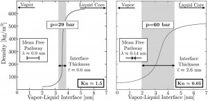 Figure 2. Interface state density profiles and thicknesses (L) for (left) the lower-pressure diesel engine condition and (right) the Spray A condition, as calculated by gradient theory [1,2]. Corresponding mean free pathways (λ) are shown for reference. Interestingly, the Knudsen-number criterion (Kn = λ/L) indicates that the Spray A interface falls within the fluid-mechanic continuum regime (Kn < 1), whereas the lower-pressure interface exhibits a classical molecular interface.