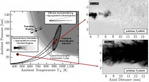 Figure 3. Regime diagram (left) for n-dodecane injected into nitrogen at various ambient pressure and temperature conditions [1]. The diagram suggests dense-fluid jet presence (grey region) under diesel-engine conditions (highlighted area) without drop formation. Classical spray processes (white region) do not necessarily apply at such conditions. High-speed imaging (right) of both a dense-fluid jet (top) and a spray (bottom) corroborates the theory.