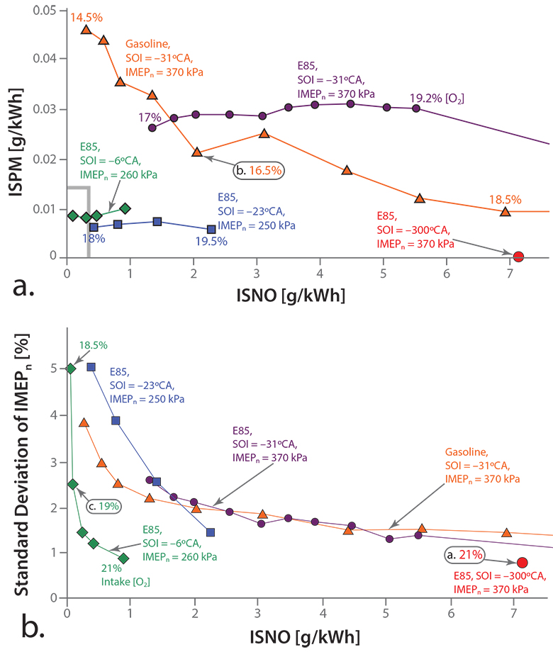 Figure 2. (a) NO/PM and (b) NO/combustion-instability trade-offs obtained by sweeping intake [O2] for various conditions at 1000 rpm. In the top graph (a), the green line shows that E85 with SOI = –6°CA can achieve research emissions targets for both NO and PM (delineated by the box in the bottom left corner outlined in gray). In the bottom graph (b), the green line indicates that E85 under the same SOI can also achieve superior combustion stability for low-NO operation.