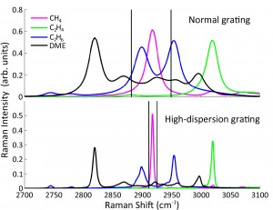(b) Comparison of room- temperature hydrocarbon spectra measured with the two gratings.  The width of each strong feature corresponds mainly to the width in camera pixels of the imaged laser beam, which is the same for both systems.