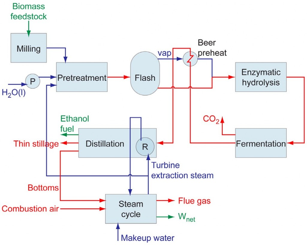 Figure 2. Schematic of the modeled, prototypical lignocellulosic biochemical ethanol plant utilizing separate enzymatic hydrolysis and fermentation steps.