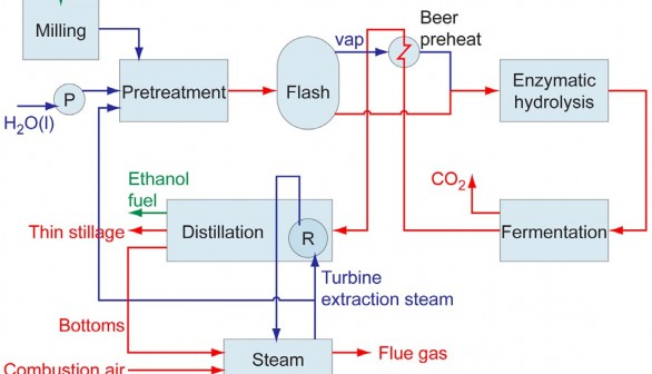 Thermochemical integration key to improving the efficiency of bio-ethanol production