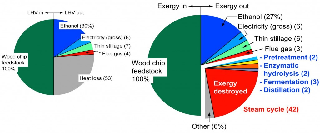 Figure 3. Energy inputs and outputs (on the basis of lower heating value, left pie chart) and exergy inputs and outputs (right pie chart) for the conventional technology biochemical process design case.