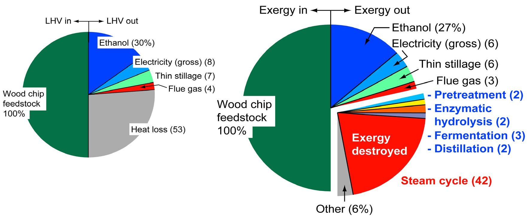 Energy inputs and outputs (on the basis of lower heating value,