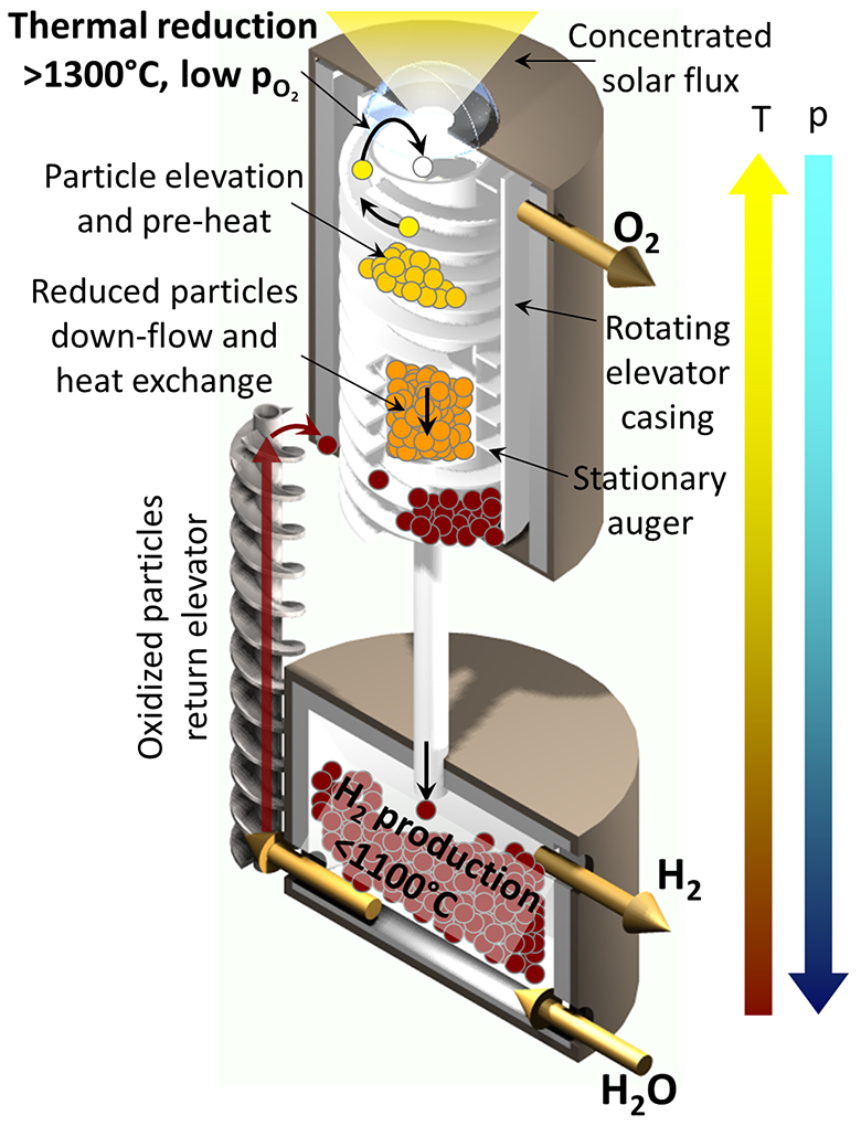 The Generation-2 solar thermochemical reactor decouples reduction and oxidation steps while maintaining heat recuperation, resulting in higher efficiencies.