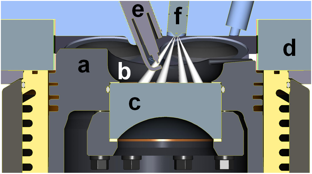 Figure 1. As shown in this cross-section of the Sandia DISI engine, the central location of the fuel injector (f) and the design of the piston bowl (b) help stratify the fuel near the spark plug (e). Also shown are the piston (a), the piston-bowl window (c), which allows a wide-angle view from below into the combustion chamber, and the pent-roof window (d), which allows a side view into the chamber.