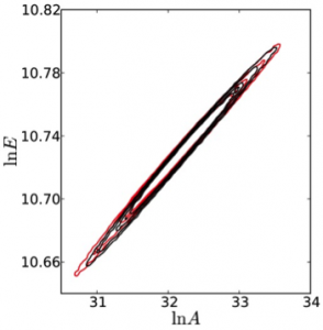 Figure 1: Two-dimensional marginal parameter posteriors on (ln A, ln E) resulting from pooling 175,000 consistent data sets (red), compared with the reference posterior (black)