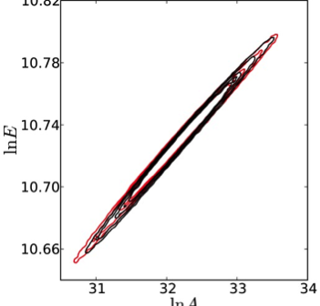 Chemical Kinetic Rate Coefficient Estimation Given Partial Information