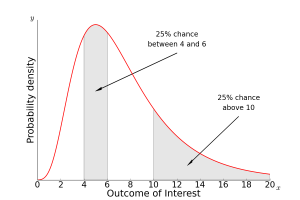 This simplified graph reflects a typical UQ result, revealing that outcome 5 is the mostly likely outcome to occur. The graph also demonstrates that the 25% chance of an outcome near 5 is the same as that for an outcome of greater than 10—defined here as a potentially catastrophic outcome.