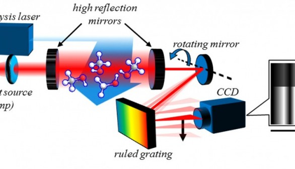 Novel Spectroscopic Method Reveals Intermediates over a Broad Spectrum
