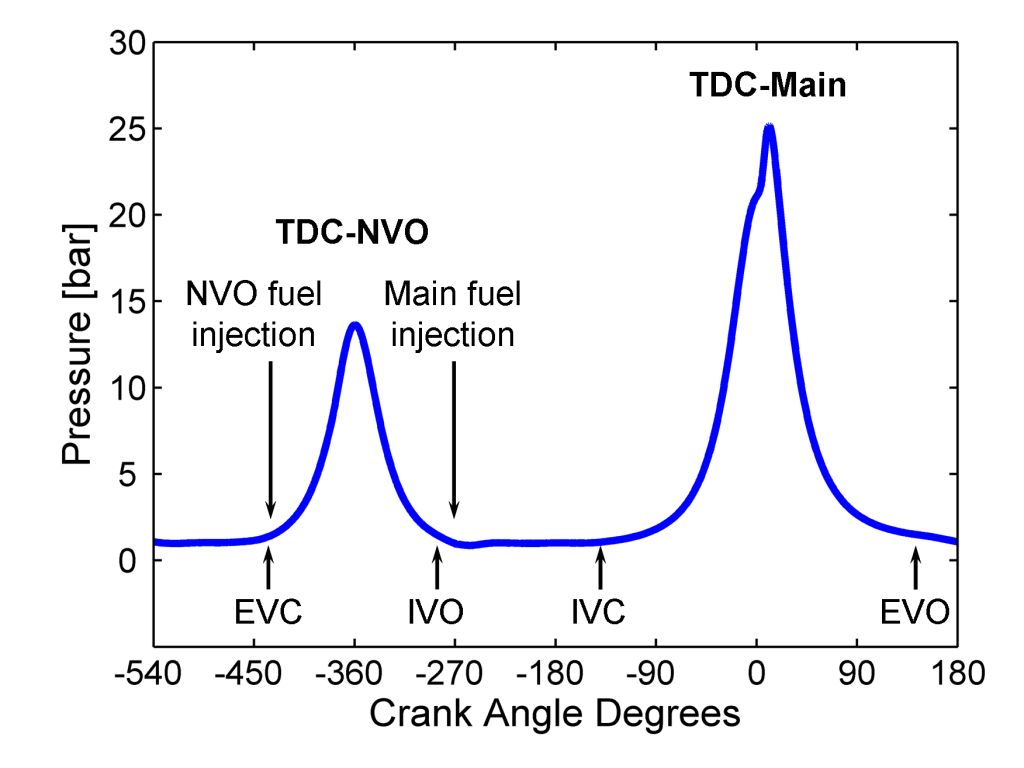 Figure 1: Typical low-load NVO engine pressure trace from a single engine cycle. NVO top dead center (TDC) occurs at –360 crank angle degrees (CAD), and TDC of main combustion occurs at 0 CAD. Labels at the bottom of graph indicate the timing of exhaust valve and intake valve openings and closings, and arrows show approximate timings of NVO and main fuel injections.