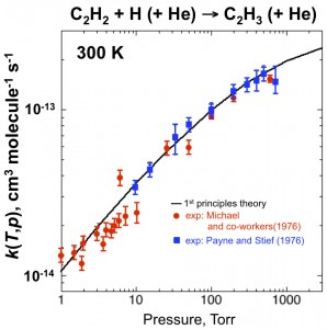 Figure 2. First principles theoretical rate coefficient for vinyl decomposition in helium at 300 K compared with two sets of experimental measurements.