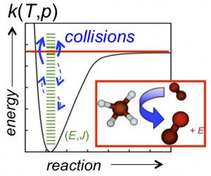 "Figure 1. Collisions knock the CH4 system up and down the ""ladder"" associated with the internal states, (E,J), of the molecule. Collisions can energize a bound system enough to promote a unimolecular decomposition reaction or stabilize energized intermediates and generally give rise to pressure dependence in chemical kinetics."