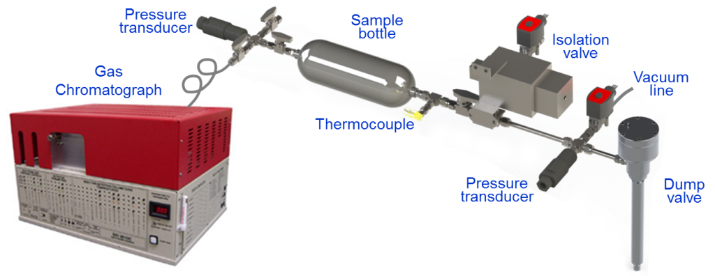 Figure 2. Schematic of dump valve and hardware used to capture and analyze cylinder gas samples during fired engine operation. Components are heated during experiments to maintain homogeneous, vapor-phase samples.