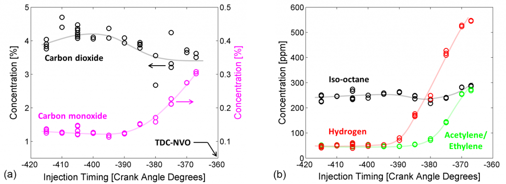 Figures 3a and 3b: Concentration profiles of select species as a function of NVO fuel injection timing (same CAD convention as Figure 1).