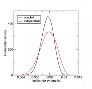 Figure 1. Probability density function for ignition delay time for the case that accounts for the rate-rule-induced correlation and the case that does not.